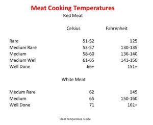 Meat Cooking Temps